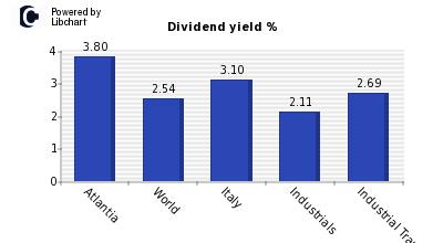 atlantia dividendi