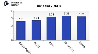 banco bpm dividendi