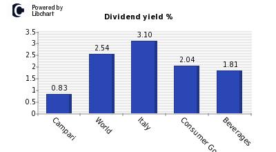 campari dividendi
