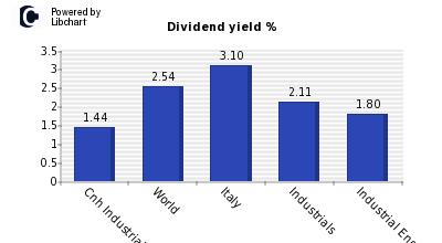 azioni cnh industrial dividendi