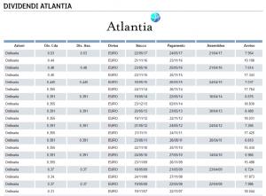 storico dividendi azioni atlantia