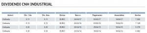 storico dividendi azioni cnh industrial