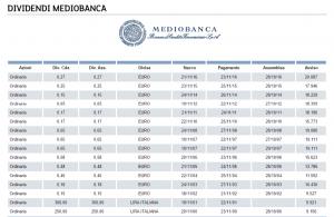 storico dividendi mediobanca