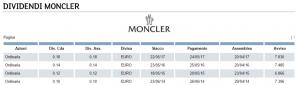 storico dividendi azioni moncler