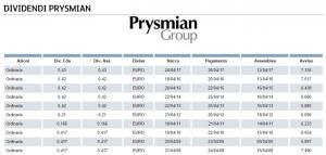 storico dividendi azioni prysmian