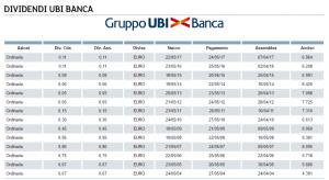 storico dividendi ubi banca