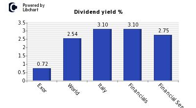 exor dividendi