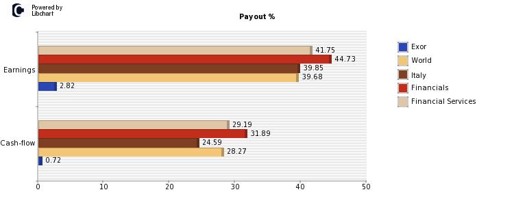 exor payout