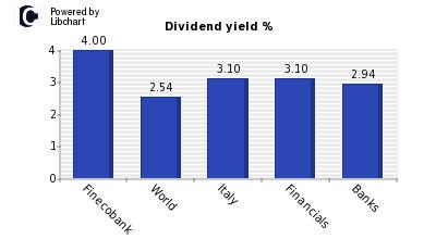 azioni fineco dividendi