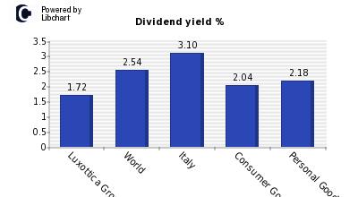 luxottica dividendi
