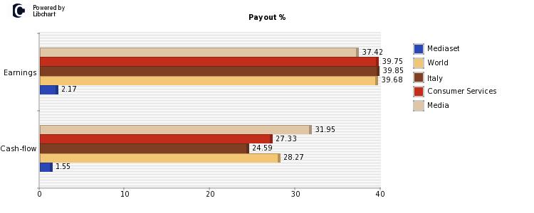 azioni mediaset payout
