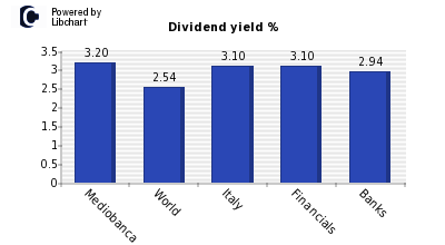 mediobanca dividendi