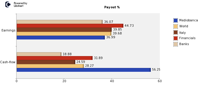 azioni mediobanca payout