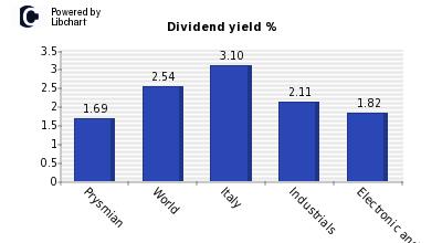 azioni prsysmian dividendi