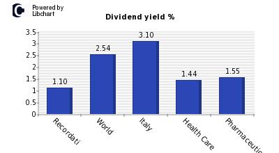 azioni recordati dividendi