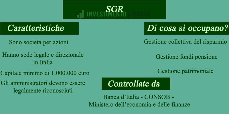 SGR e SICAV: Cosa sono e come funzionano