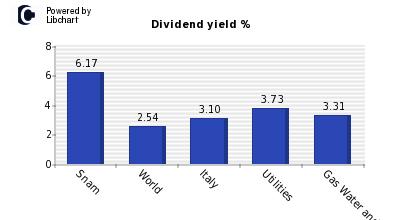 snam dividendi