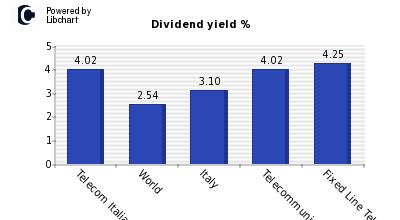 telecom italia dividendi