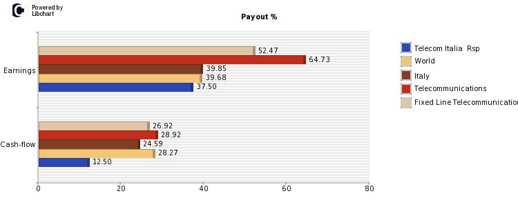 telecom italia payout