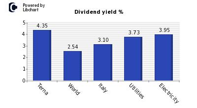 terna dividendi