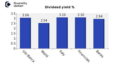 ubi banca dividendi