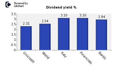 azioni unicredit dividendi