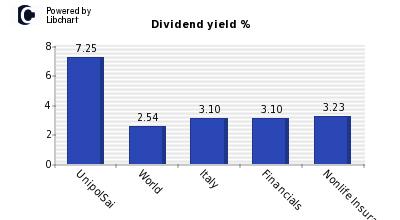 unipolsai dividendi