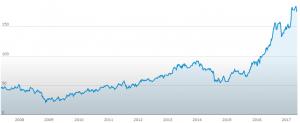 adidas azioni 10 anni