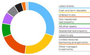 6 Strategie di Asset Allocation che funzionano