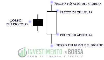 Trading Online: Le figure di inversione