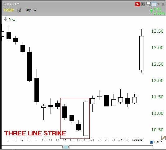 I 5 modelli a Candela più efficaci per fare trading online