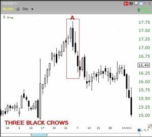 I 5 modelli a Candela più efficaci nel fare trading online
