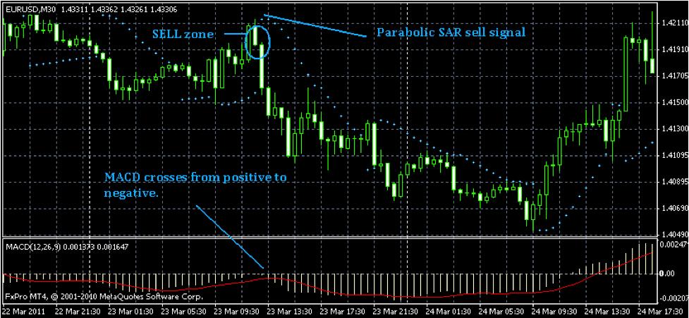 Strategie Opzioni Binarie: come fare trading con la coppia EUR/USD