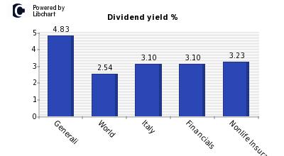 generali dividendi