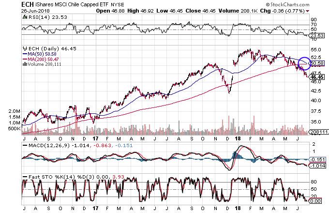 Perché I Mercati Emergenti Sono In Fase Ribassista