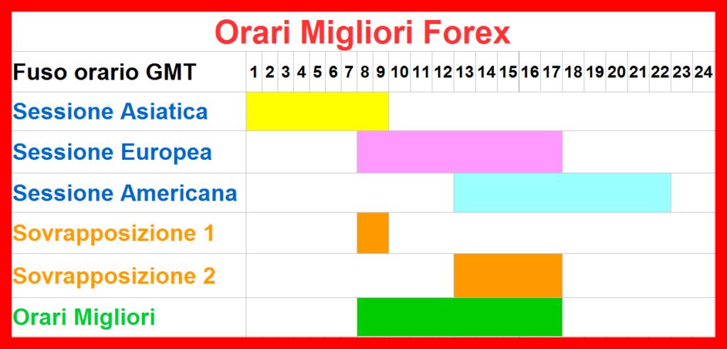 Forex Trading: Guida Definitiva Al Mercato Delle Valute