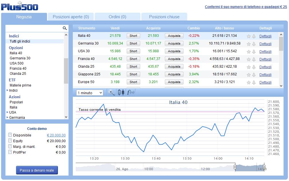 cfd piattaforme trading