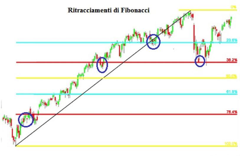 ritracciamento di fibonacci