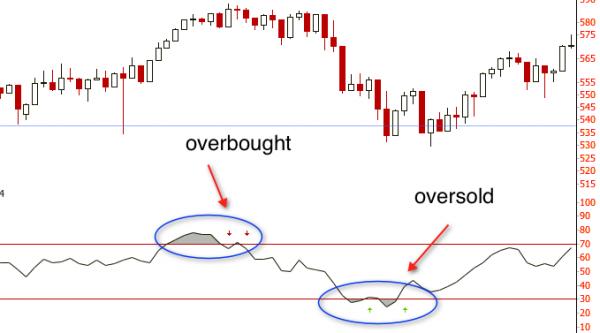 I Migliori Indicatori Trading Per Le Opzioni Binarie
